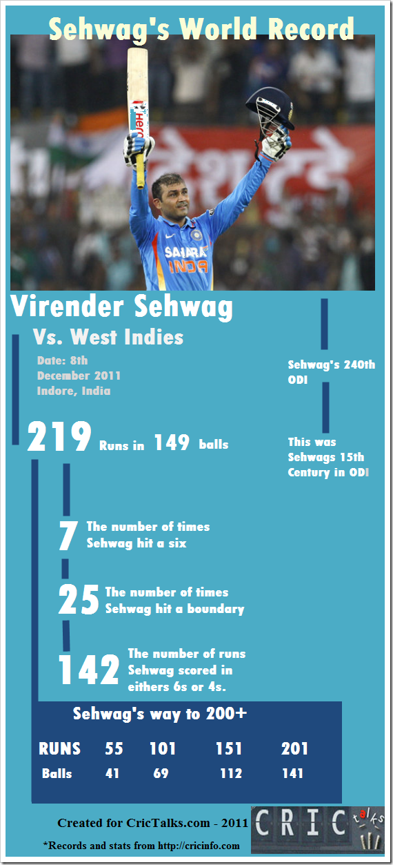 Shewag_219_infographic
